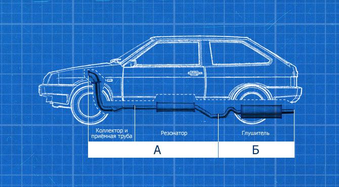 Как купить правильный глушитель ВАЗ Автокадабра