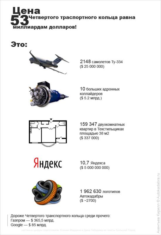 Москвичи собрались строить 4ое транспортное кольцо на деньги из нашего бюджета.  Отправлено 28 Октябрь 2008 - 12:42.