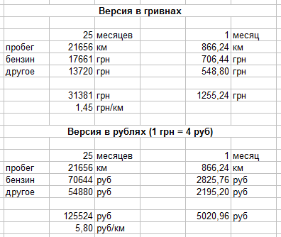 Как посчитать сколько денег нужно на бензин