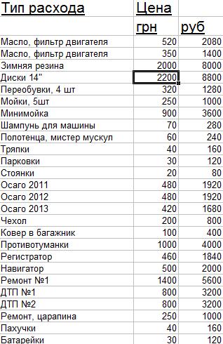 Сколько денег уходит на авто в месяц машины в залоге каспи банка астана